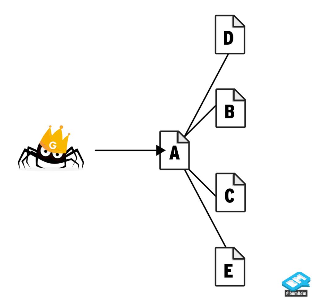 Visualization of a flat file structure