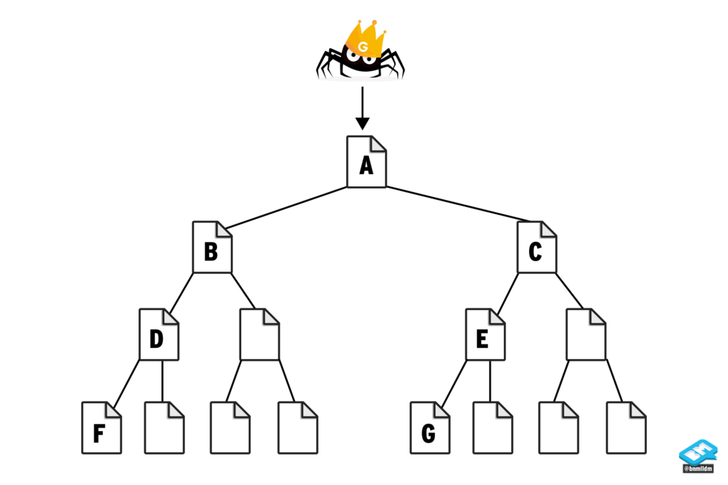 Visualization of tree structure for a website